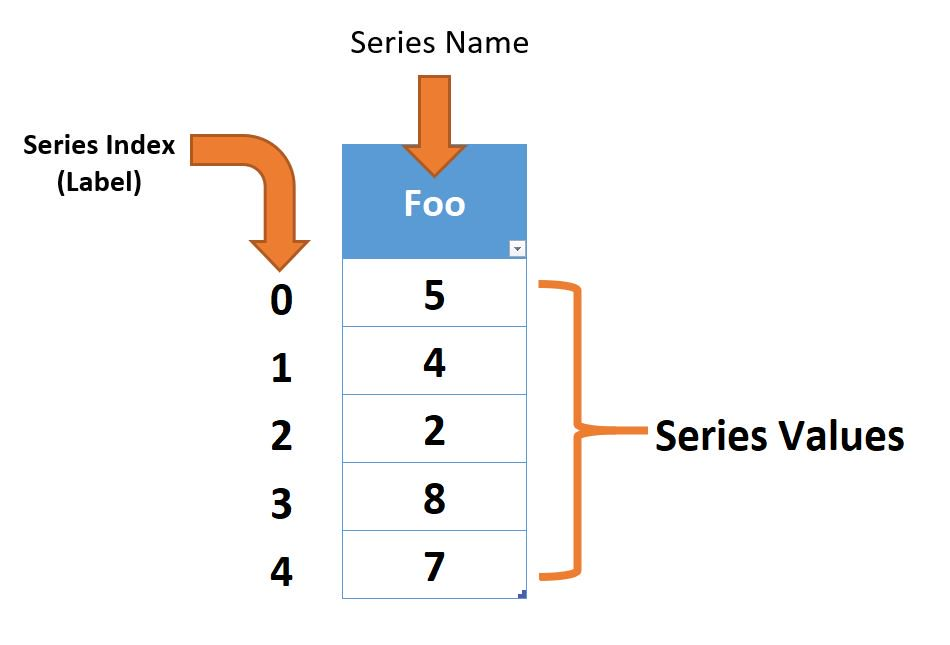 Pandas Series overview Step 2